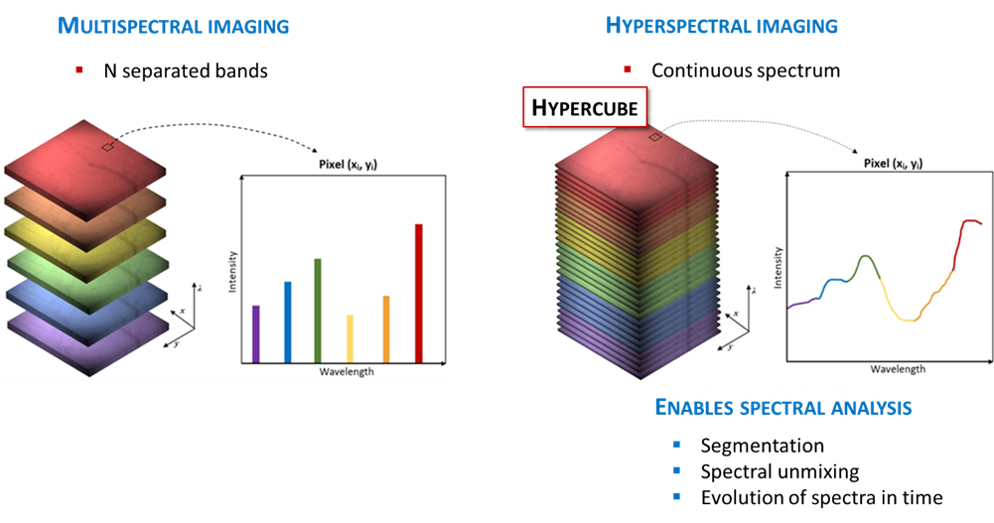 What is Hyperspectral Imaging